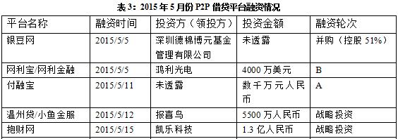 5月P2P简报:新增115家 问题平台54家